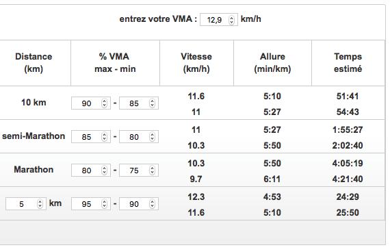 VMA 12,9 Nathalie allure course